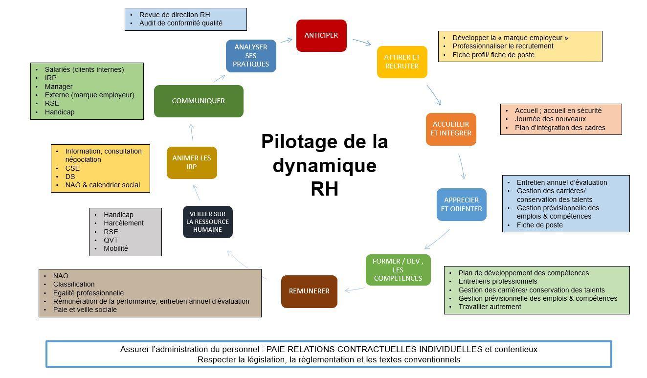 Dynamique rh